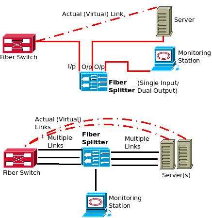 Passive Network Tap Wiring Diagram You Can Use Optical Taps To Monitor Fiber Cables Optical
