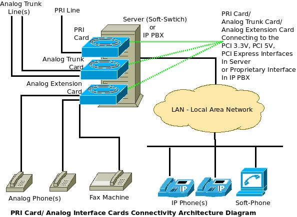 What are PRI Cards & Analog Interface Cards – Connectivity