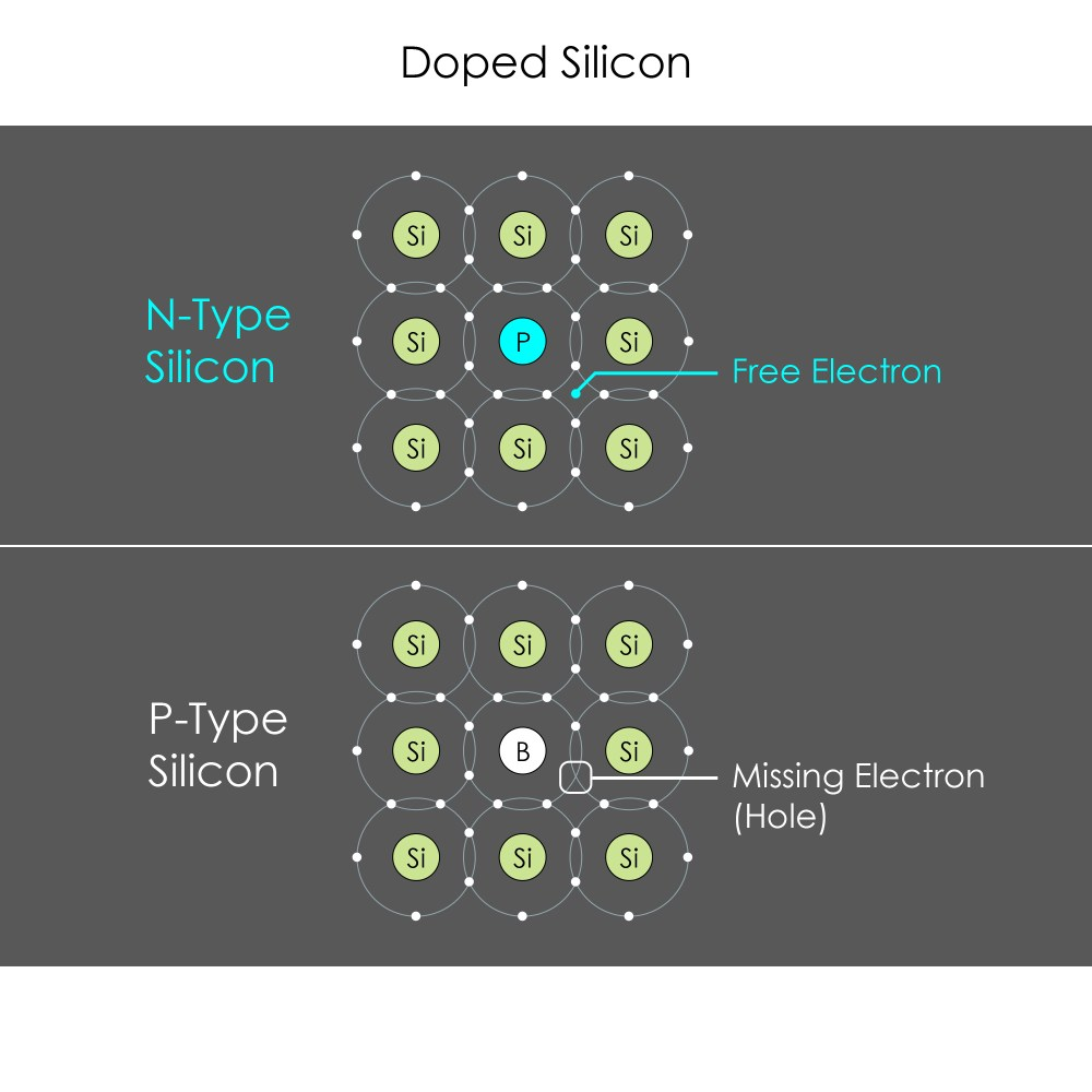 medium resolution of silicon shell diagram