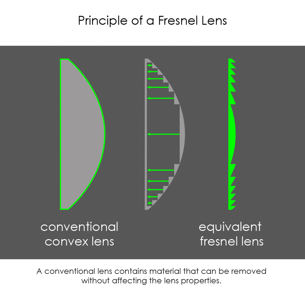 Viewfinder Optics Part I  Exclusive Architecture