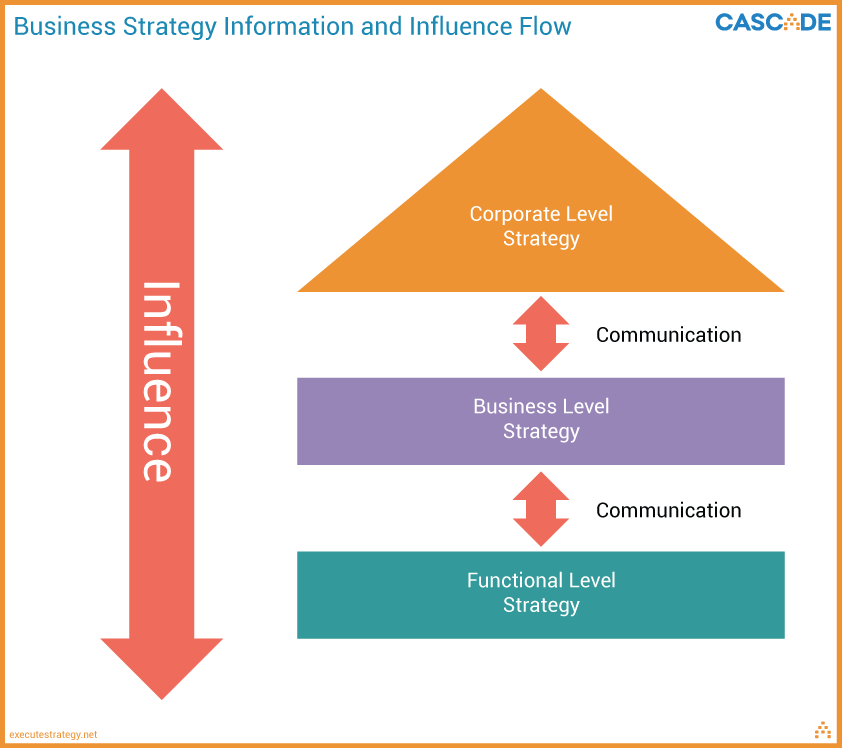 Corporate Strategy The Four Key Components