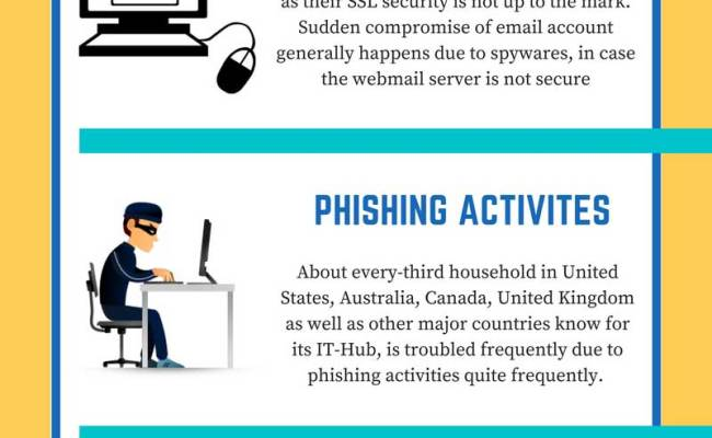 Top 7 Shocking Facts About Computer Virus Infographics
