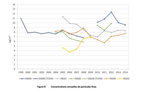 Le graphique de la courbe 03006, qui représente la station d'enregistrement de Québec-Vieux-Limoilou, a connu une hausse depuis 2009, comparativement à la courbe 03006 (TEOM) qui utilisait l'ancienne technologie pour la prise de mesure.