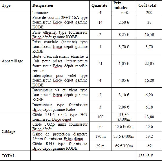 Exemple De Tableau Devis