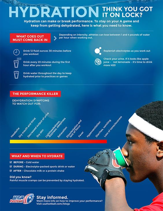 The Importance Of Hydration When Working Out