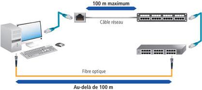 comparatif fibre optique cable reseau