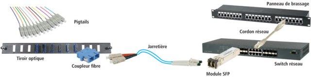 elements-installation-fibre-optique