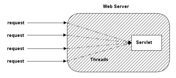 Servlet Basics | IT Training and Consulting