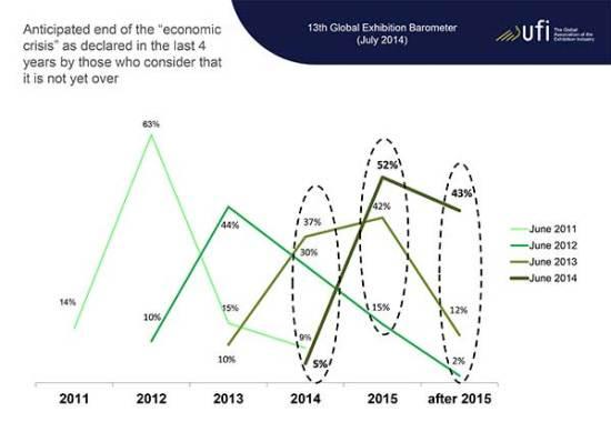ECN-092014_ufi_global_exhibition_barometer-(Eco-crisis)