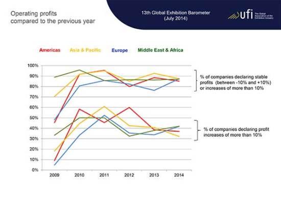 ECN-092014_ufi_global_exhibition_barometer-(Profits)
