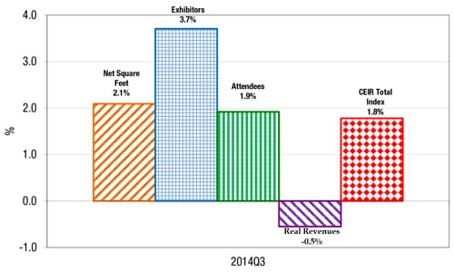 Figure 4: Quarterly CEIR Metrics for the Overall Exhibition Industry, Year-on-Year % Change, 2007-2014Q3