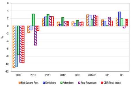 Figure 3: Quarterly CEIR Metrics for the Overall Exhibition Industry, Year-on-Year % Change, 2014Q3