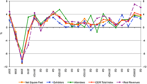 ECN 092015_NTL_CEIR data reflects continued gains for exhibitions 4