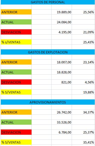 Gastos de personal, Explotación y aprovisionamientos de la Cuenta de Resultados