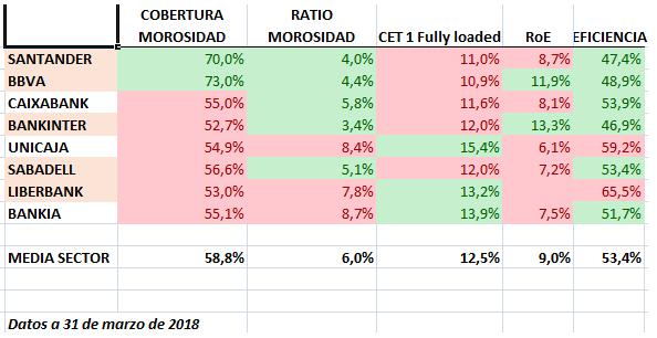 Datos comparativos del sector bancario - Sabadell