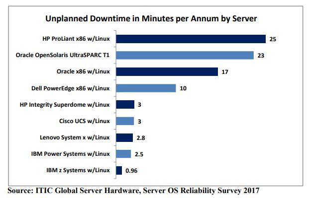 HPE vs Dell servers 2018