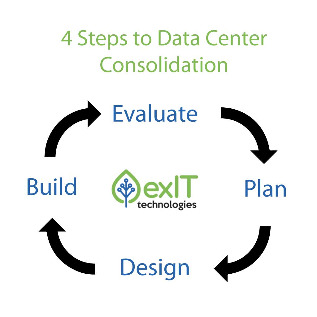 data center consolidation strategy
