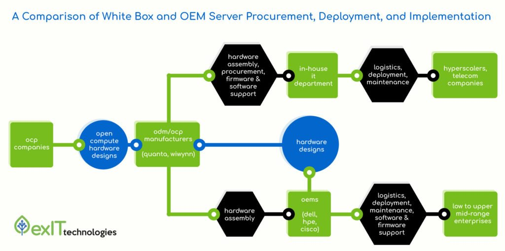 A Comparison of White Box Servers and OEM Servers Purschasing Processes