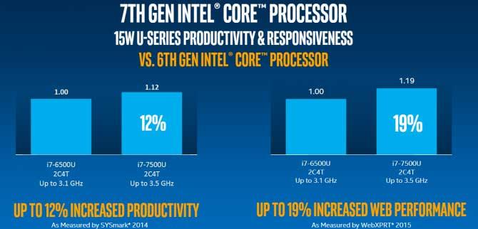 7th-generation-intel-core-processor-performance-vs-6th-generation-intel-core-processor