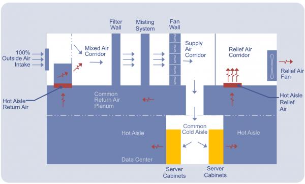 Direct evaporative cooling data center energy efficiency best practices