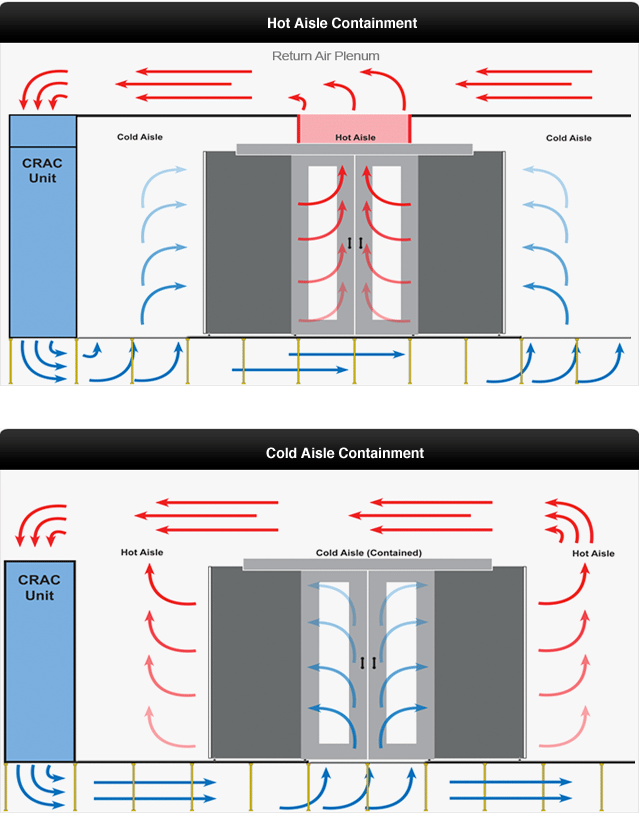 hot-aisle-cold-aisle-best-practices-for-data-center-energy-efficiency