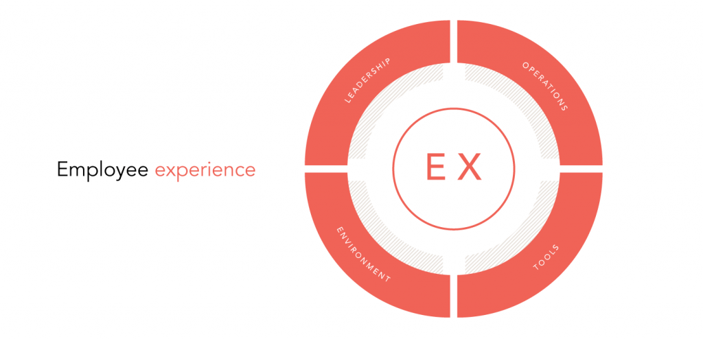 The Humankind Employee Experience Model
