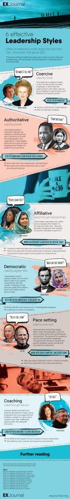 Effective Leadership Styles