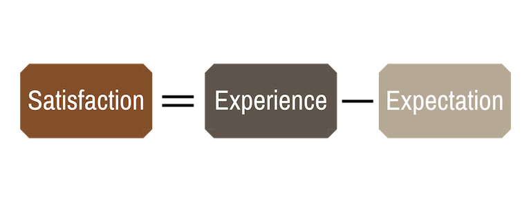 Satisfaction Experience Expectation