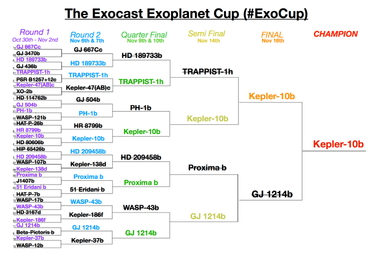 It was 50-50 right until the end but the twitter gods showed Kepler-10b as the champion.