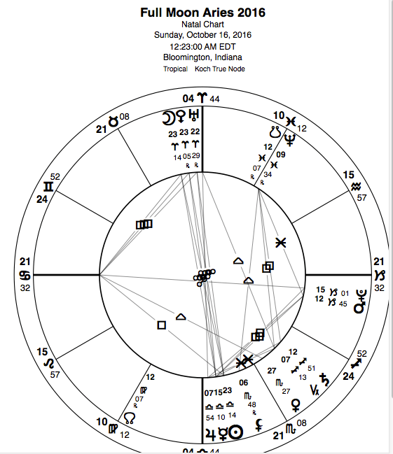 Beware/Be Aware: Fiery Full Moon in Aries conjuncts Eris/Uranus Screen-Shot-2016-10-11-at-10.18.27-AM-1