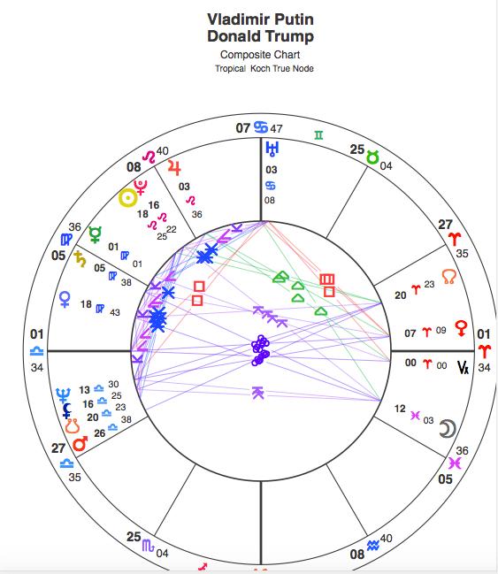 Astrology of Trump & Putin Summit ~ First Impressions – LoveHasWon org