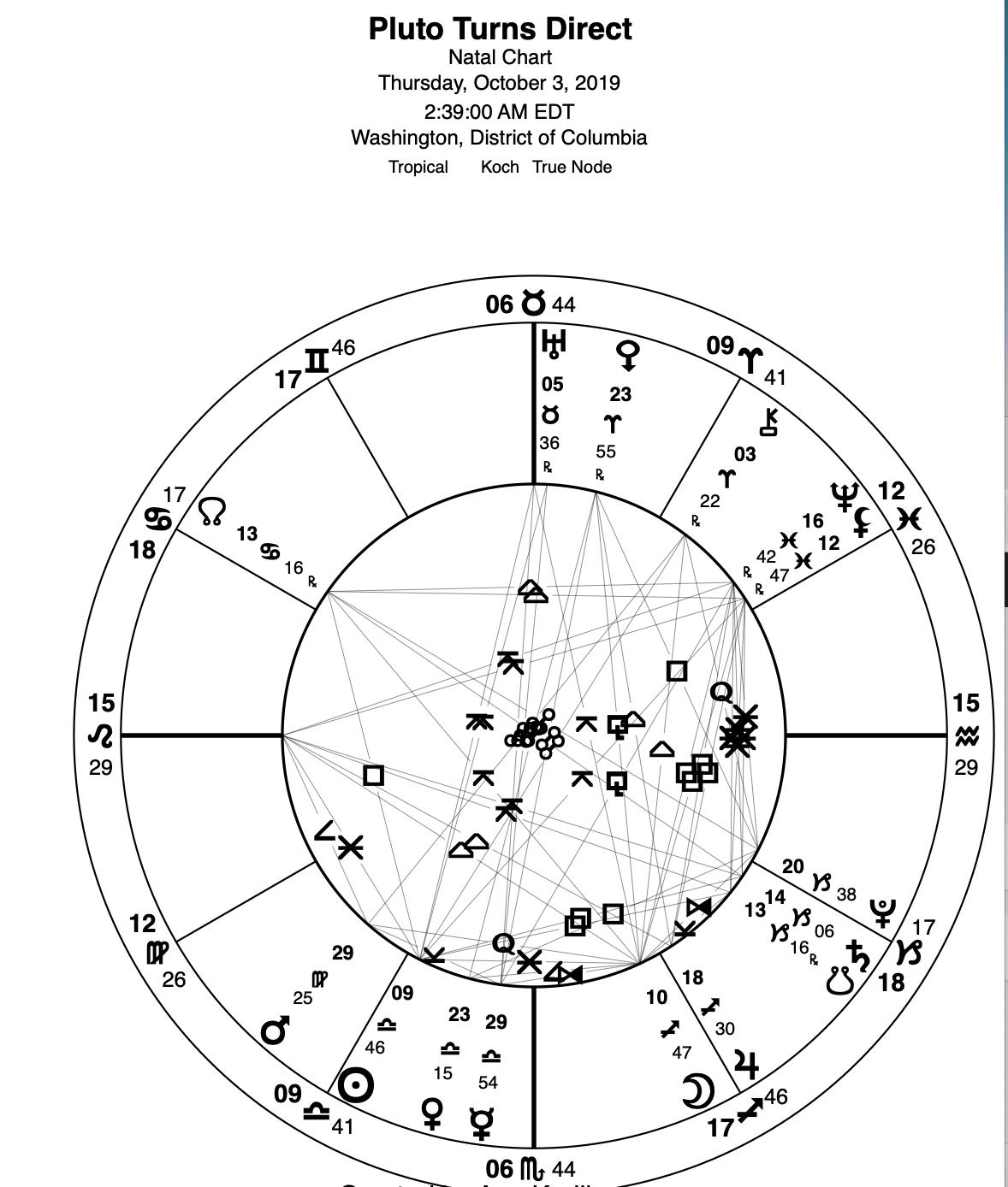 astrological chart for october 18 2019
