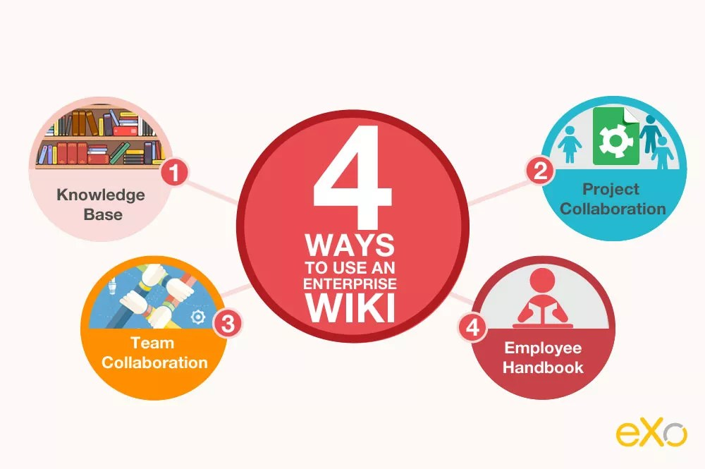 Enterprise Wiki solutions