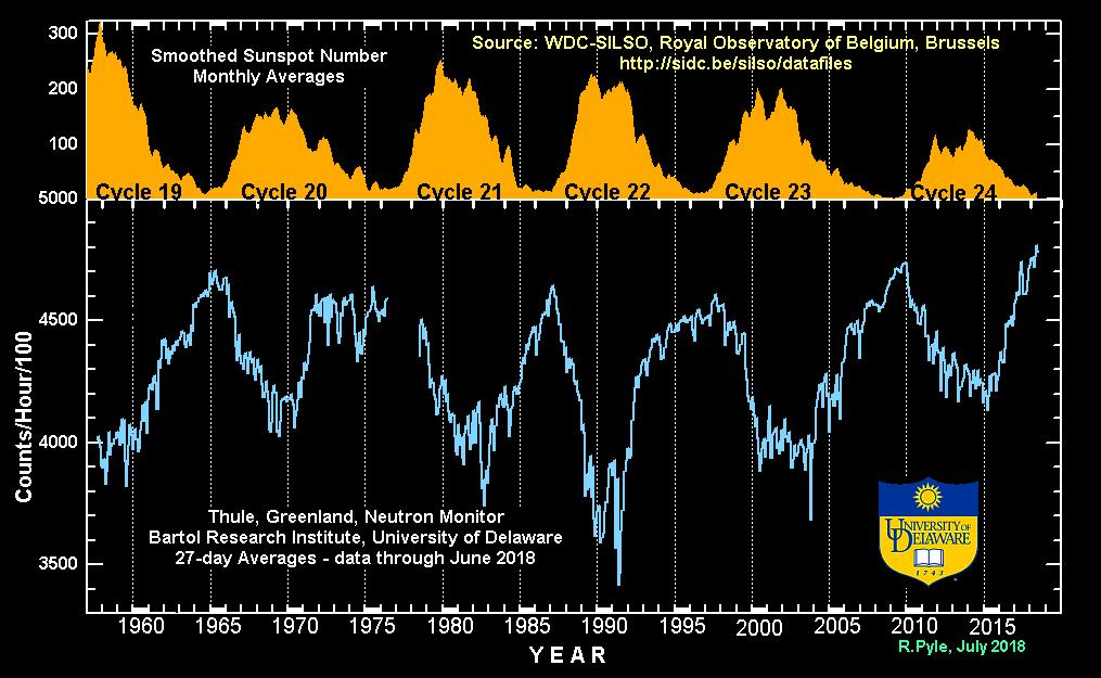 Подготовка к раскрытию информации и событиям, связанным с солнечной вспышкой 2017-cosmic-rays-and-solar-cycles-uni-of-delaware