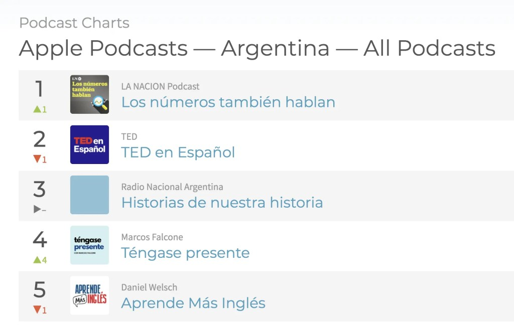 best podcast for english learners