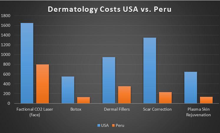 Dermatology Treatment in Peru - Costs | Expat Peru