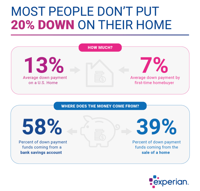 How Much Should I Save for a Down Payment? - Experian