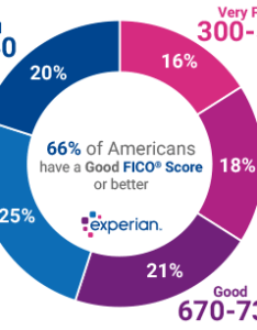 Fico score ranges also what is  good credit experian rh