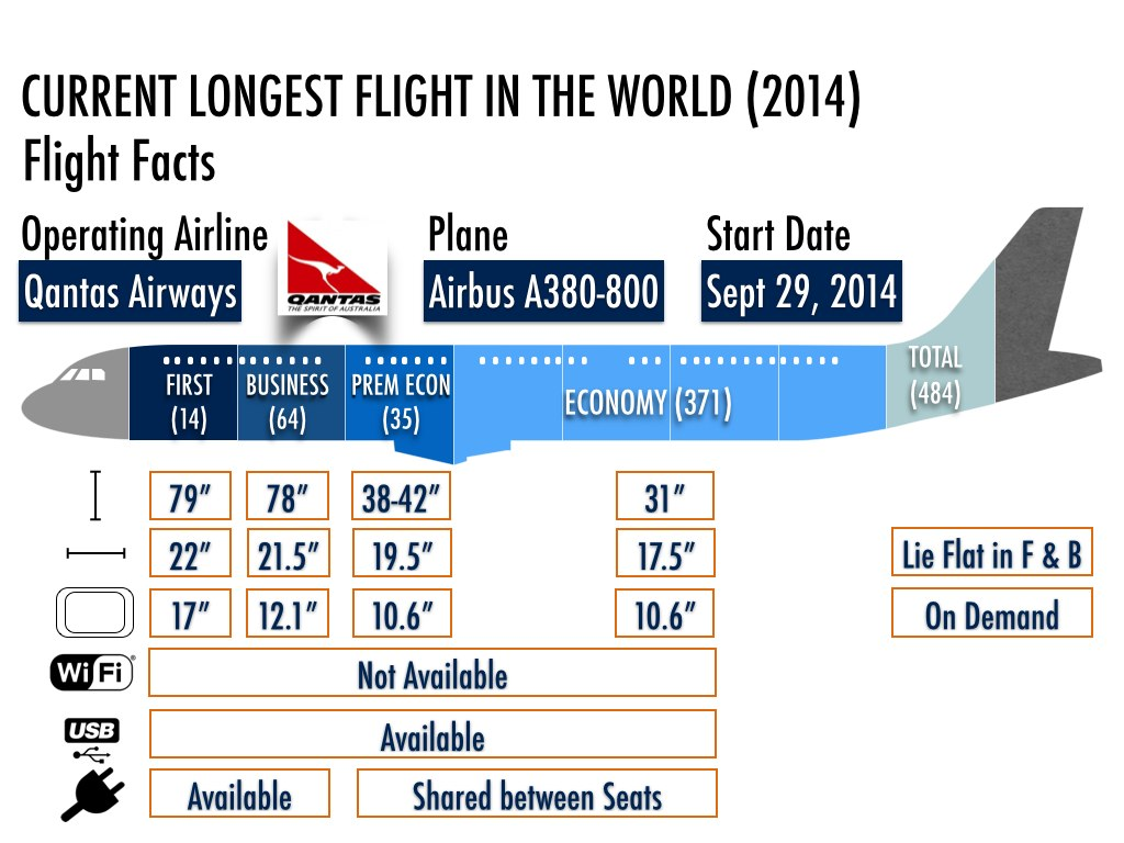 Longest NonStop Flight Titleholder Experience The Skies - The 14 longest non stop flights in the world