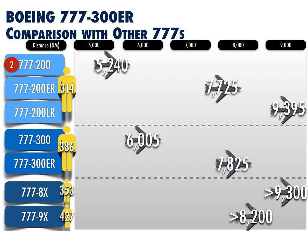 ... Boeing 777 Variant Comparison