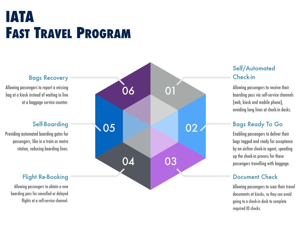 IATA Fast Travel Program
