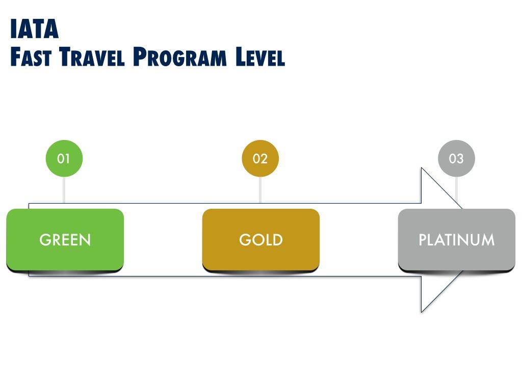 IATA Fast Travel Program Certification