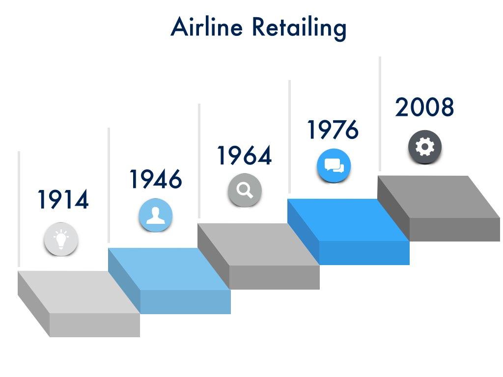 Airline Retailing Milestones