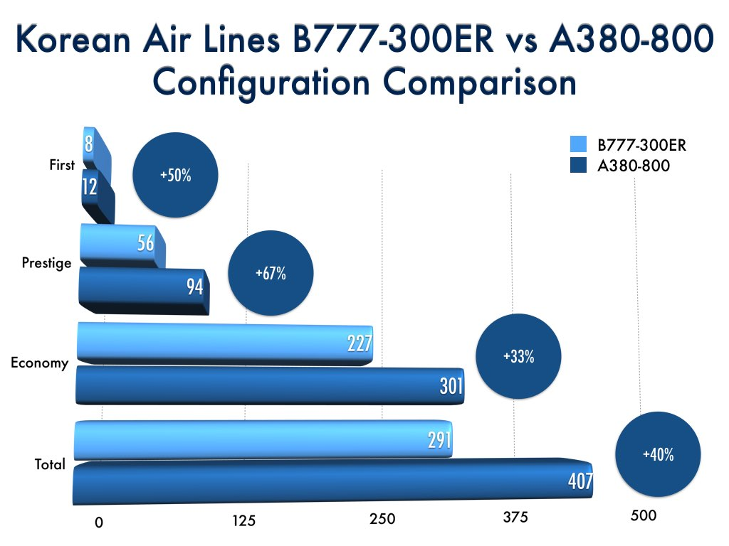 Korean Air Lines Boeing 777-300ER to Airbus A380-800 Comparison