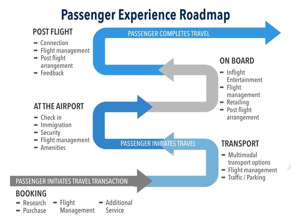 Passenger Experience Roadmap