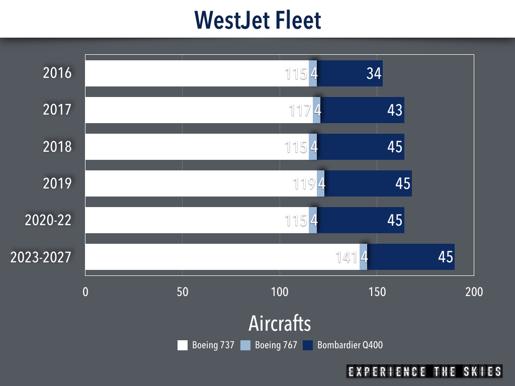 WestJet Fleet at December 31, 2016