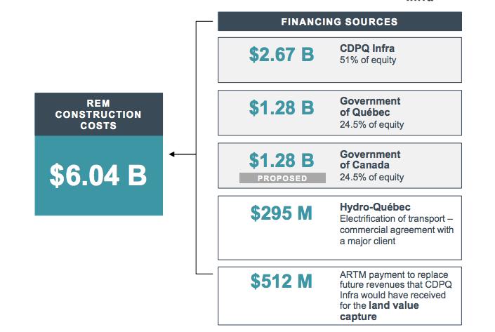 Montreal REM Funding Breakdown