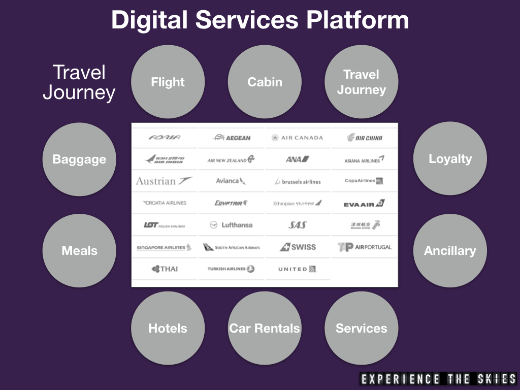 Star Alliance DSP Use Cases