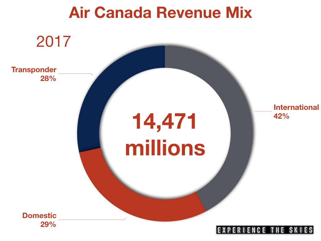 Air Canada Revenue Mix By Group (2017)