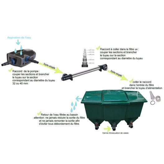 filtration bassin de 45 a 87m3